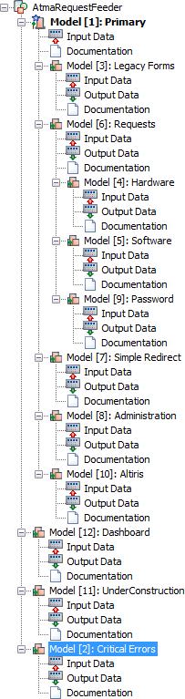 Symantec Workflow Model Tree