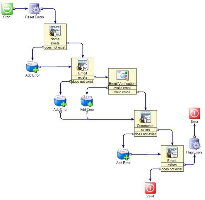 Symantec Workflow Form Validation Model