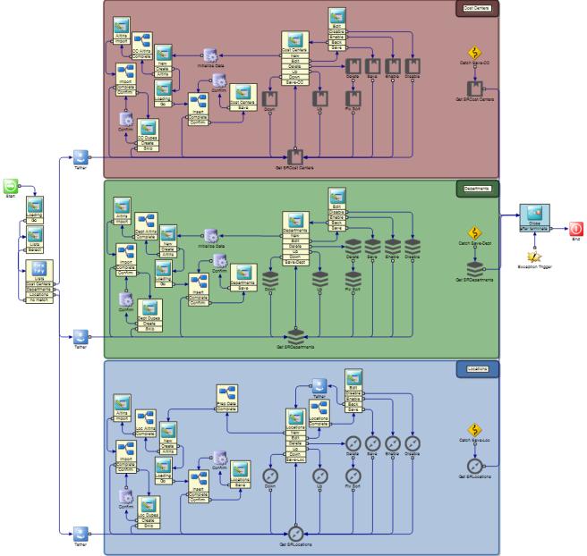 Symantec Workflow Designer Canvas - Annotation