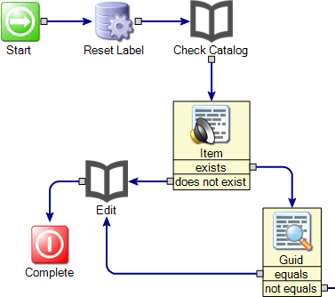Symantec Workflow Components - Evaluating Existence of Proposed Database Entry/Edit